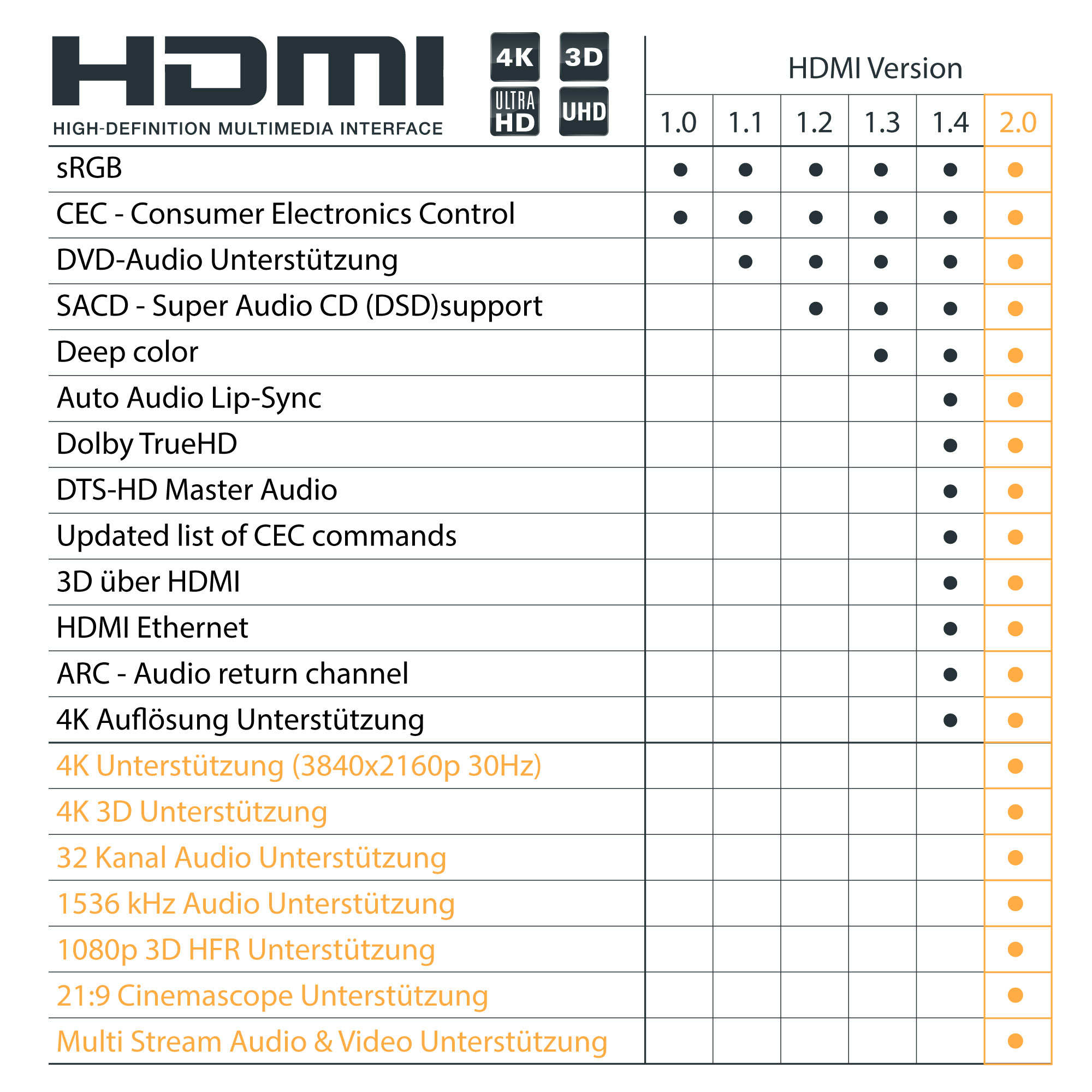 HDMI cable with ethernet 0.50m